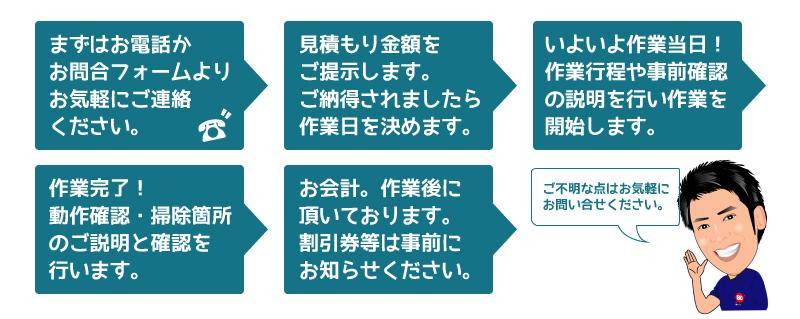熊本のハウスクリーニングの流れ